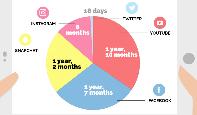 Image showing a pie chart with distribution of time a person spends on various social media platforms