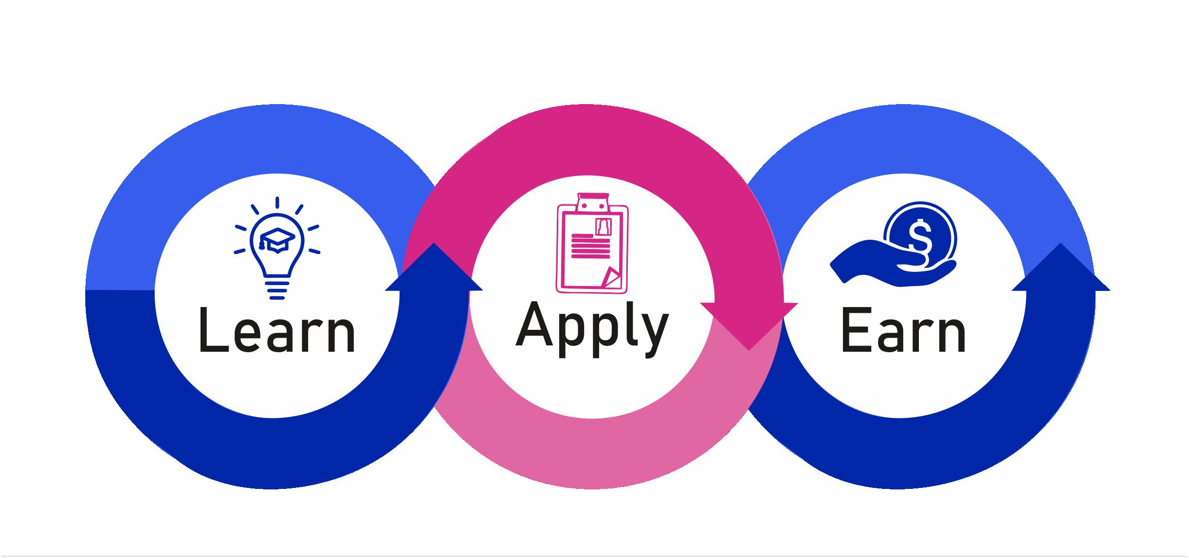 learn-apply-earn