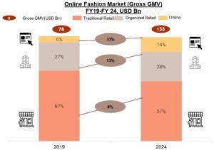Clothing-Ecommerce-business-ideas